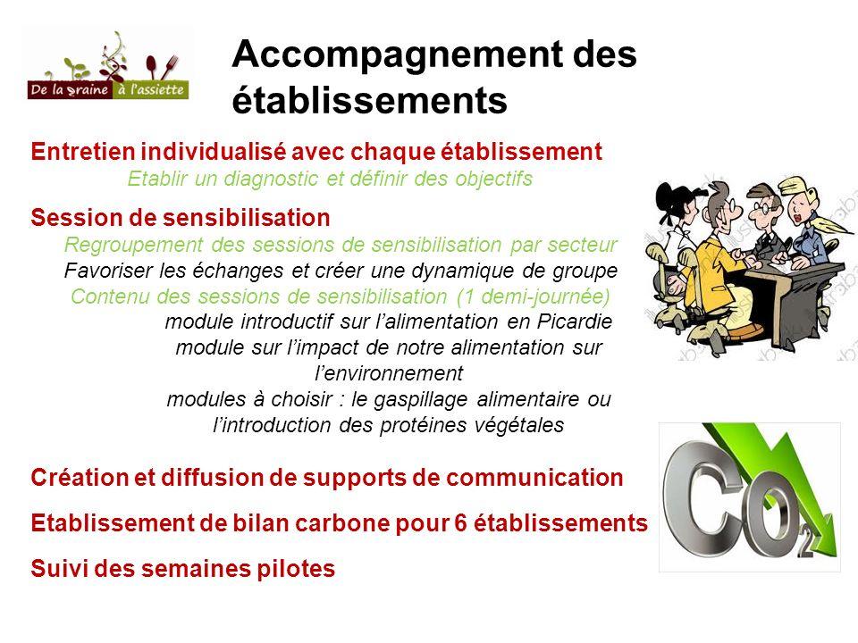 Accompagnement des établissements Entretien individualisé avec chaque établissement Etablir un diagnostic et définir des objectifs Session de sensibil