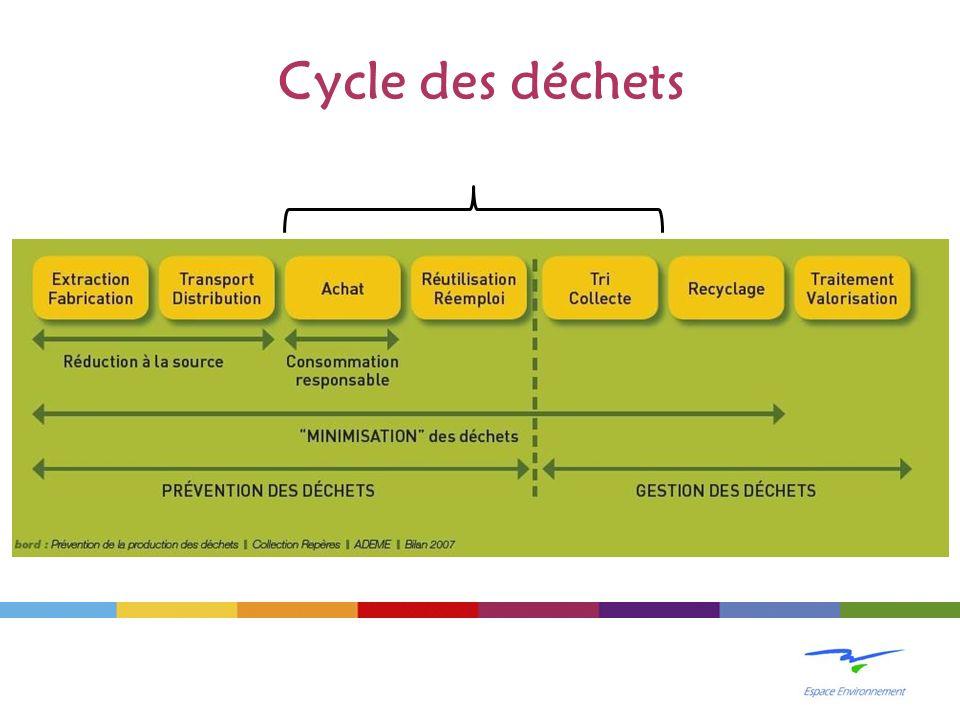 Cycle des déchets