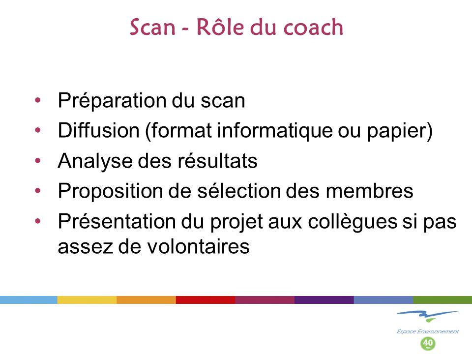Scan - Rôle du coach Préparation du scan Diffusion (format informatique ou papier) Analyse des résultats Proposition de sélection des membres Présentation du projet aux collègues si pas assez de volontaires
