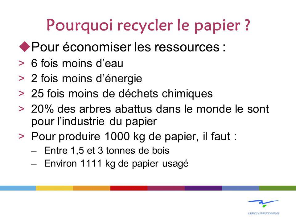 Pourquoi recycler le papier .