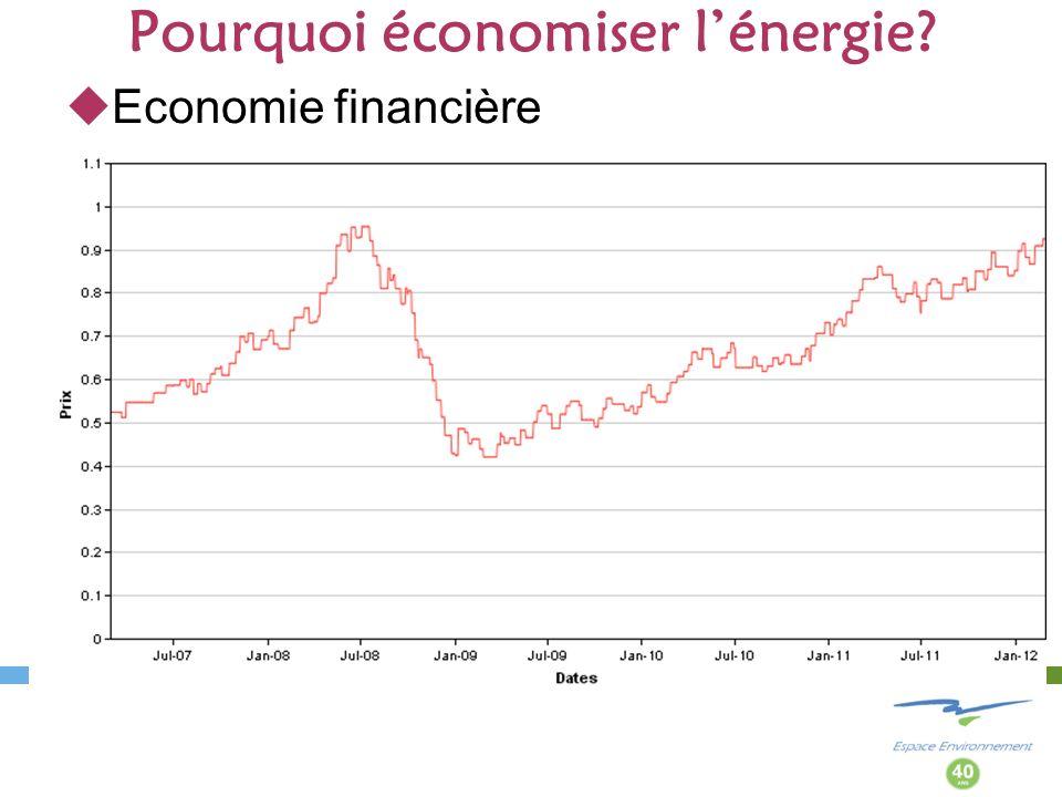 Pourquoi économiser lénergie? Economie financière