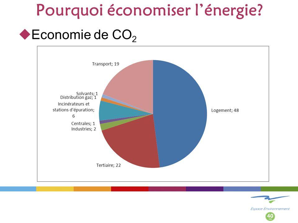 Pourquoi économiser lénergie? Economie de CO 2