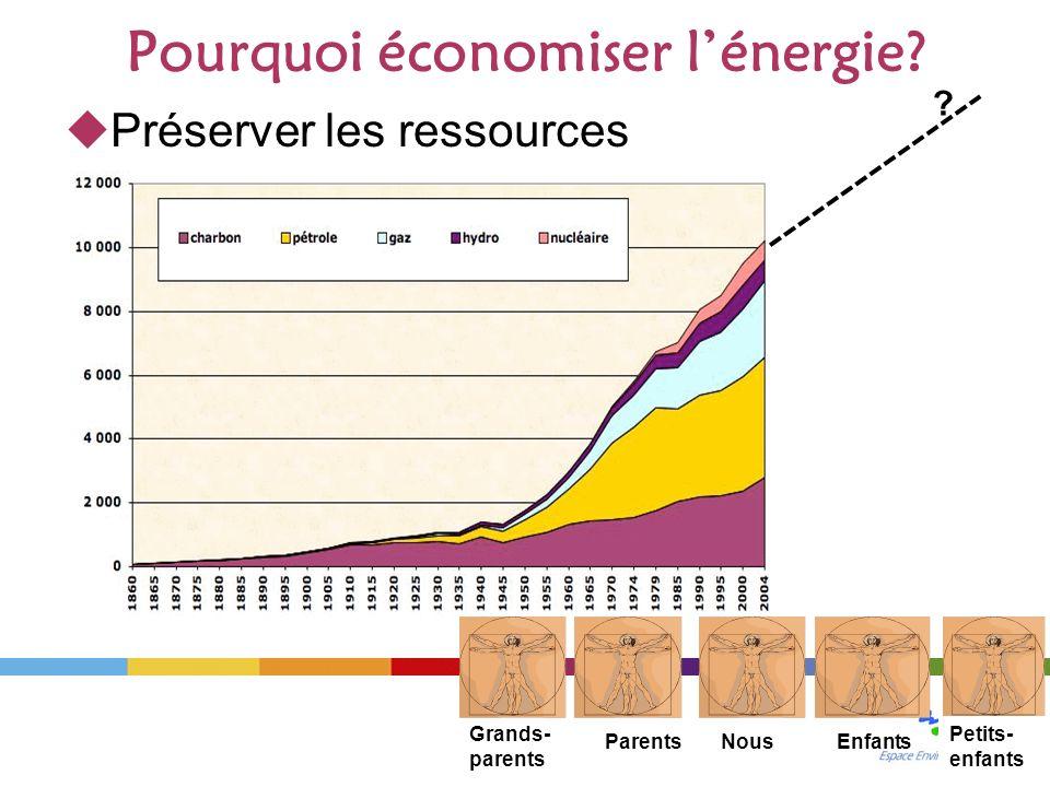 Pourquoi économiser lénergie.Préserver les ressources .