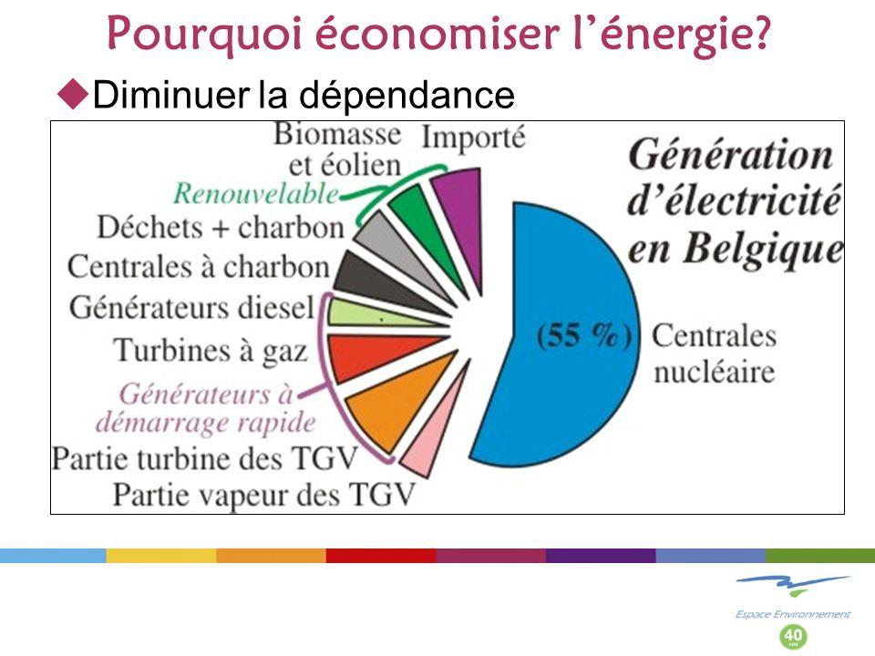 Pourquoi économiser lénergie? Diminuer la dépendance