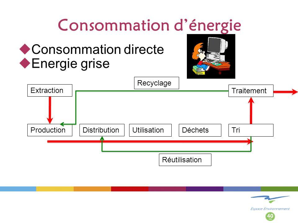Consommation dénergie Consommation directe UtilisationDéchetsProductionDistributionTri Extraction Traitement Réutilisation Recyclage Energie grise