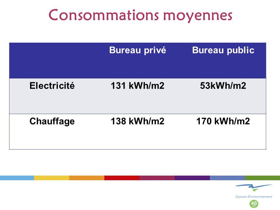 Consommations moyennes Bureau privéBureau public Electricité131 kWh/m253kWh/m2 Chauffage138 kWh/m2170 kWh/m2