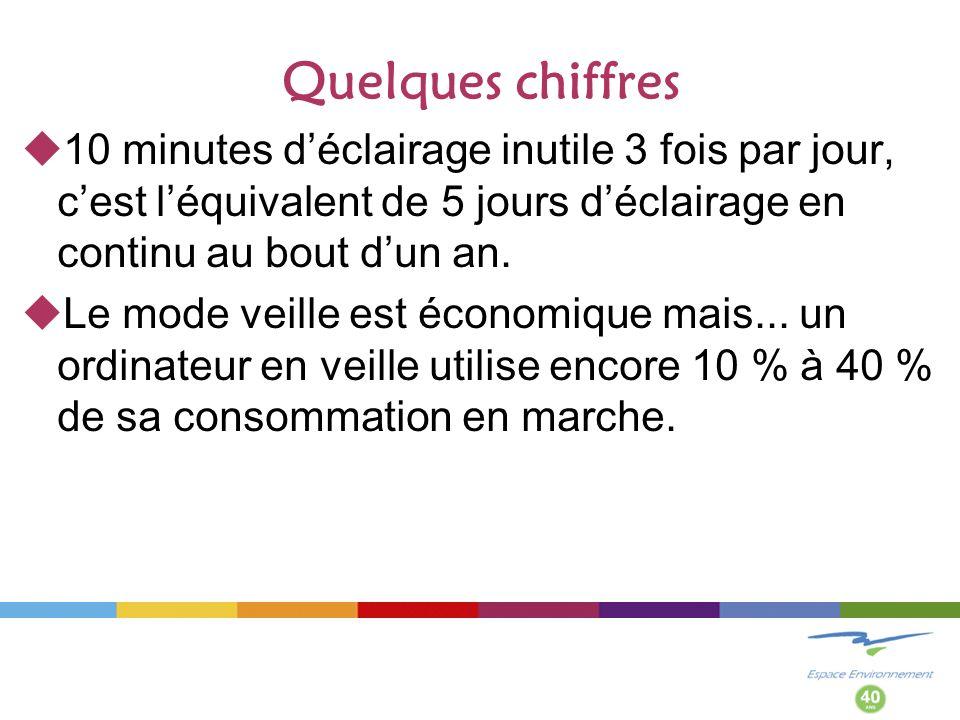 Quelques chiffres 10 minutes déclairage inutile 3 fois par jour, cest léquivalent de 5 jours déclairage en continu au bout dun an.