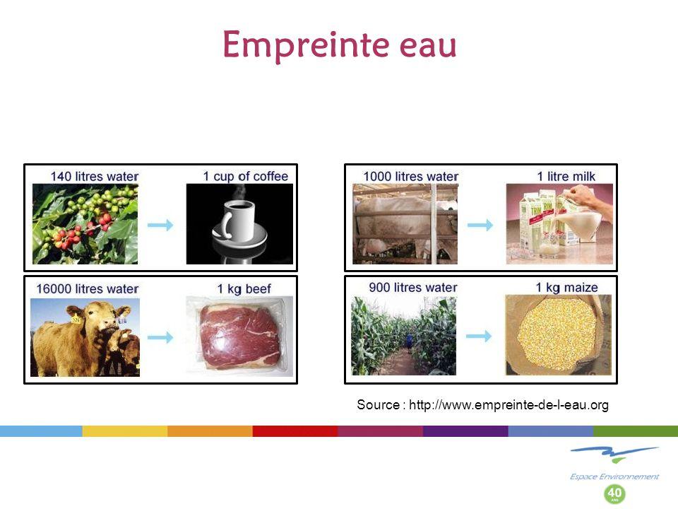 Empreinte eau Source : http://www.empreinte-de-l-eau.org