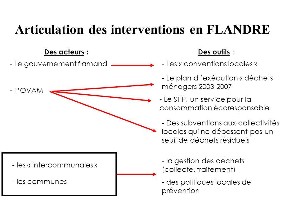 Des acteurs :Des outils : - Le gouvernement flamand - l OVAM - les « intercommunales » - les communes - Les « conventions locales » - Le plan d exécut