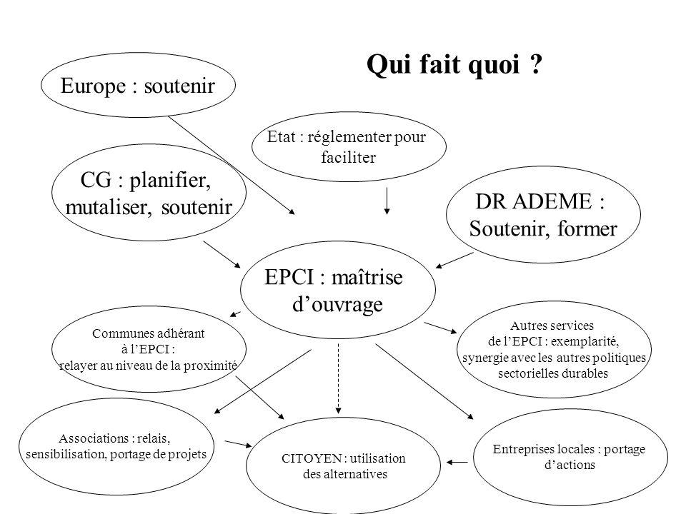 Qui fait quoi ? CG : planifier, mutaliser, soutenir EPCI : maîtrise douvrage Communes adhérant à lEPCI : relayer au niveau de la proximité DR ADEME :