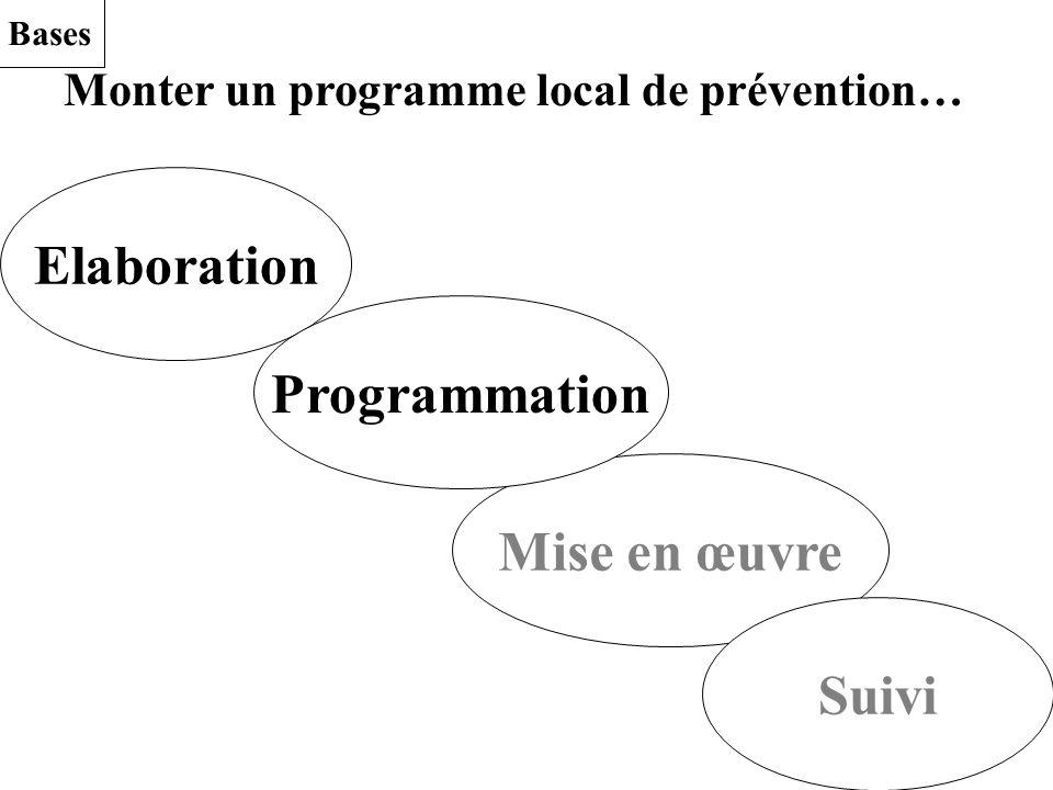 Monter un programme local de prévention… Elaboration Mise en œuvre Suivi Programmation Bases