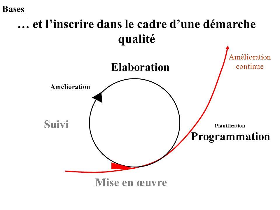 … et linscrire dans le cadre dune démarche qualité Elaboration Mise en œuvre Suivi Planification Programmation Amélioration continue Amélioration