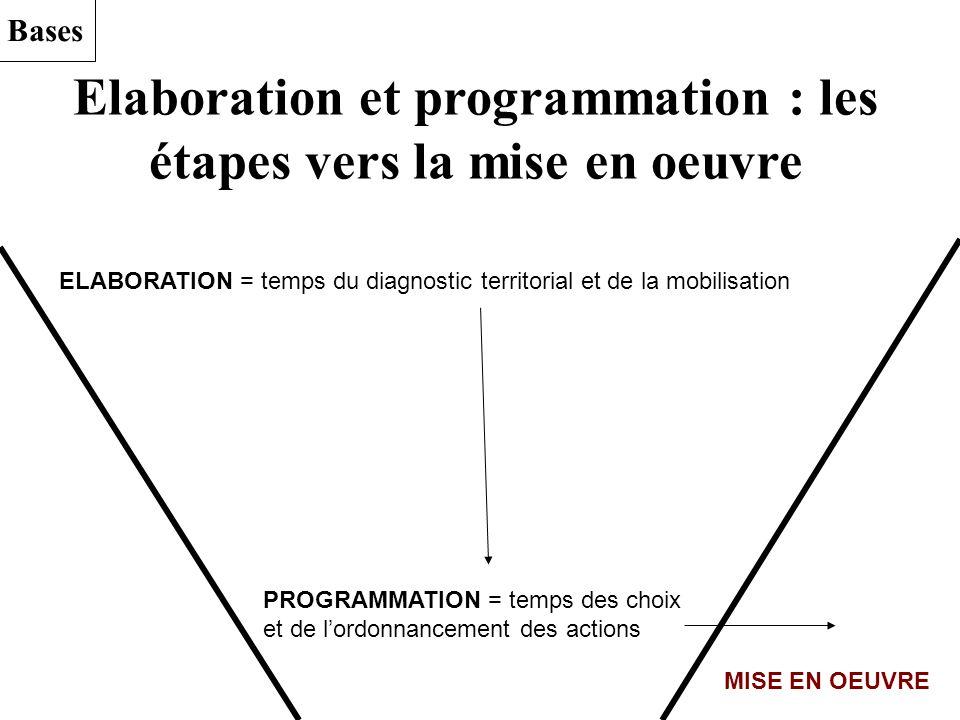 Bases Elaboration et programmation : les étapes vers la mise en oeuvre ELABORATION = temps du diagnostic territorial et de la mobilisation PROGRAMMATI