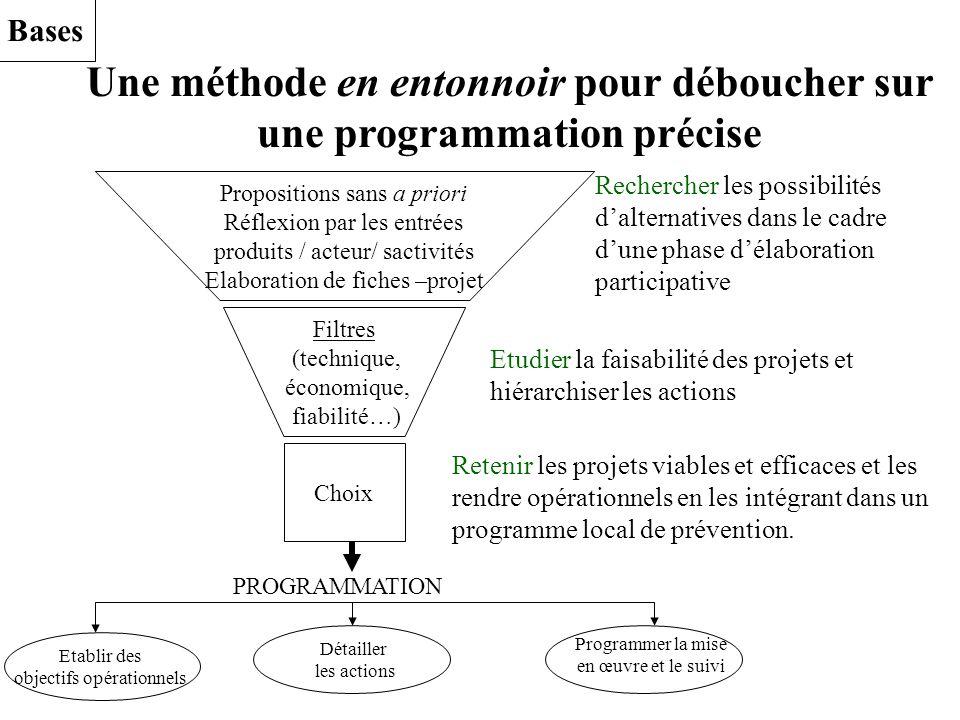 Une méthode en entonnoir pour déboucher sur une programmation précise Propositions sans a priori Réflexion par les entrées produits / acteur/ sactivit