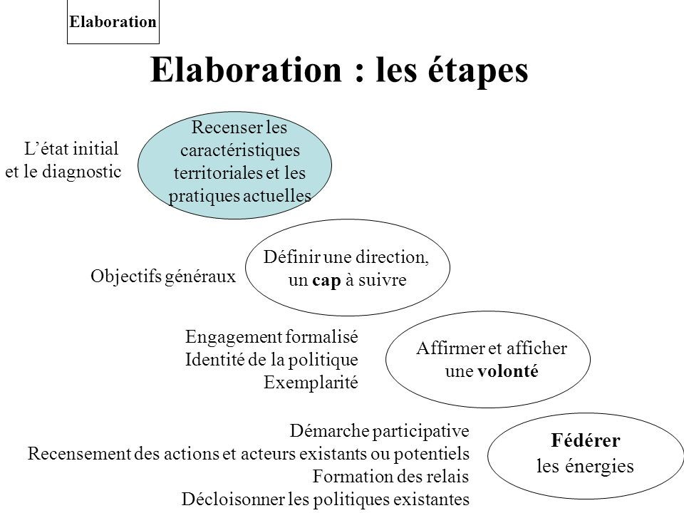 Elaboration : les étapes Fédérer les énergies Démarche participative Recensement des actions et acteurs existants ou potentiels Formation des relais D