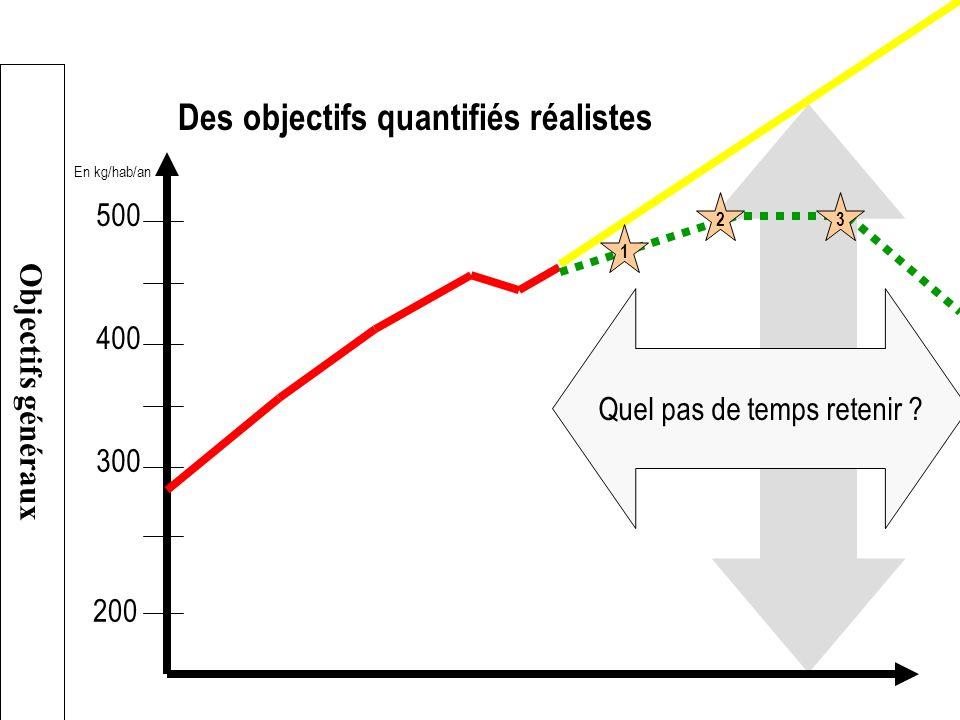 Des objectifs quantifiés réalistes 200 300 400 500 En kg/hab/an Quel pas de temps retenir ? 23 1 Objectifs généraux