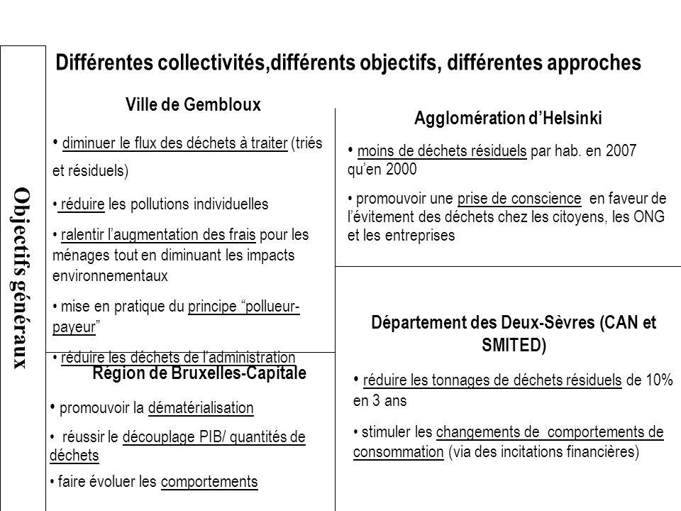 Différentes collectivités,différents objectifs, différentes approches Ville de Gembloux diminuer le flux des déchets à traiter (triés et résiduels) ré