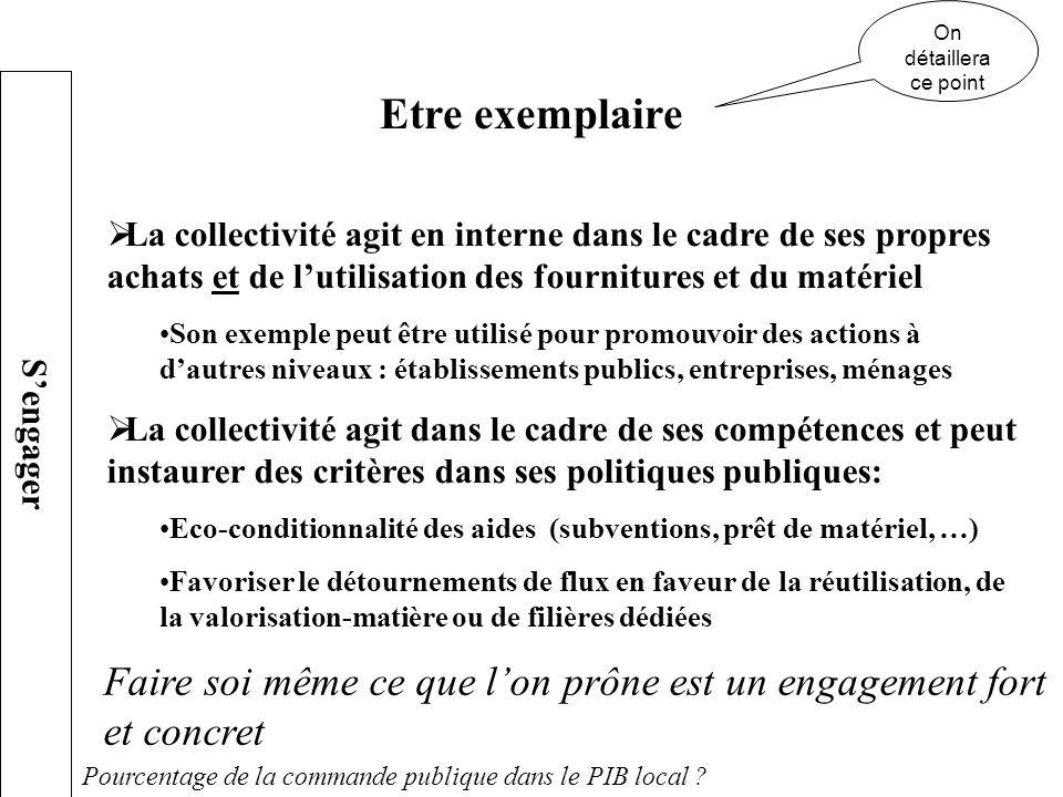 La collectivité agit en interne dans le cadre de ses propres achats et de lutilisation des fournitures et du matériel Son exemple peut être utilisé po