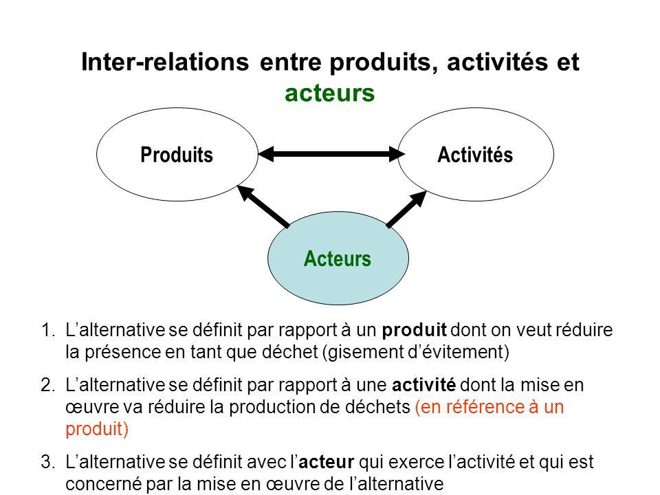 Inter-relations entre produits, activités et acteurs ProduitsActivités Acteurs 1.Lalternative se définit par rapport à un produit dont on veut réduire