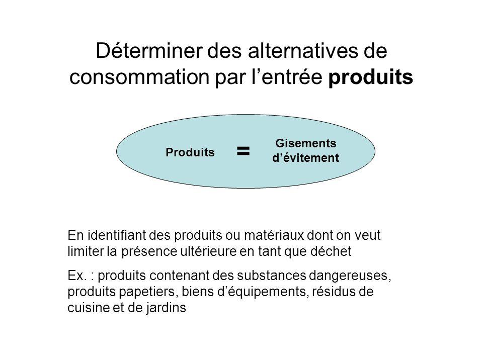 Déterminer des alternatives de consommation par lentrée produits Produits = Gisements dévitement En identifiant des produits ou matériaux dont on veut
