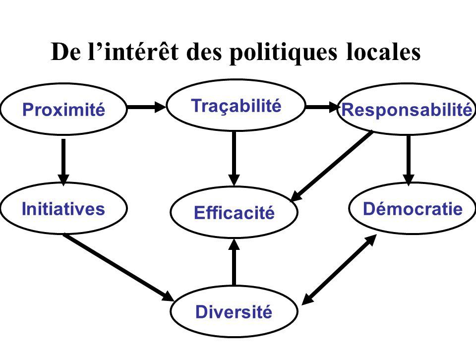 De lintérêt des politiques locales Démocratie Efficacité Responsabilité Diversité Proximité Traçabilité Initiatives