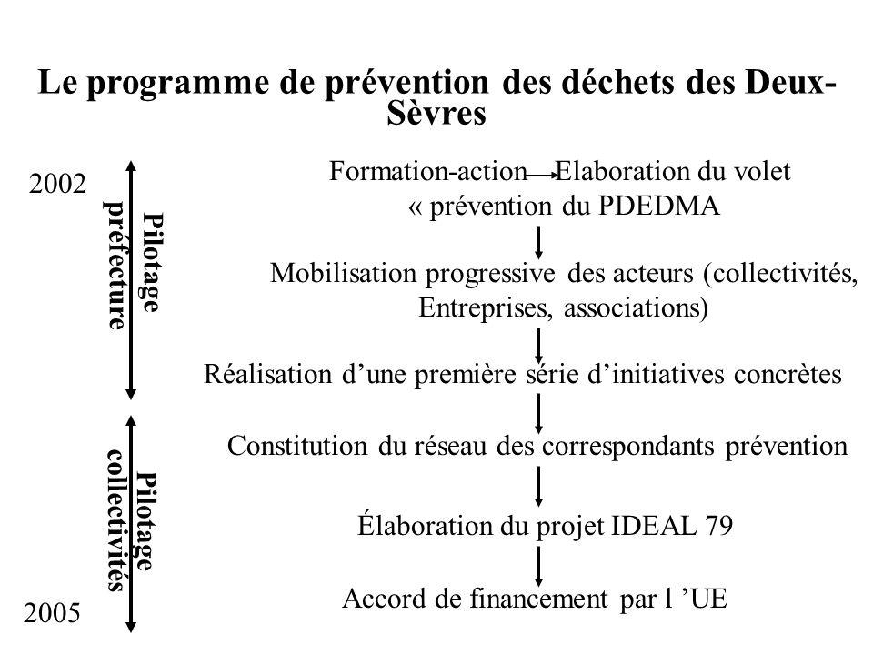 Le programme de prévention des déchets des Deux- Sèvres Formation-action Elaboration du volet « prévention du PDEDMA Mobilisation progressive des acte