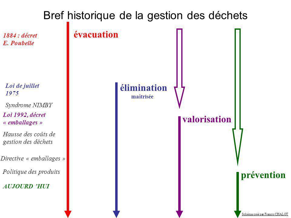 évacuation élimination maîtrisée valorisation prévention 1884 : décret E. Poubelle Loi de juillet 1975 Loi 1992, décret « emballages » Directive « emb