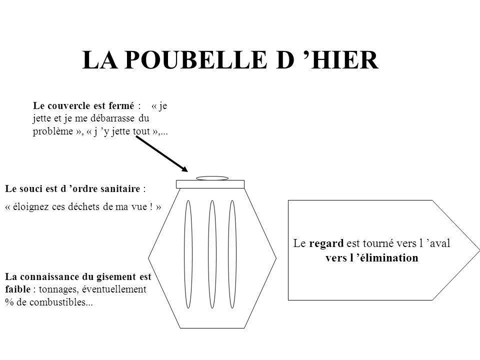 LA POUBELLE D HIER Le couvercle est fermé : « je jette et je me débarrasse du problème », « j y jette tout »,...