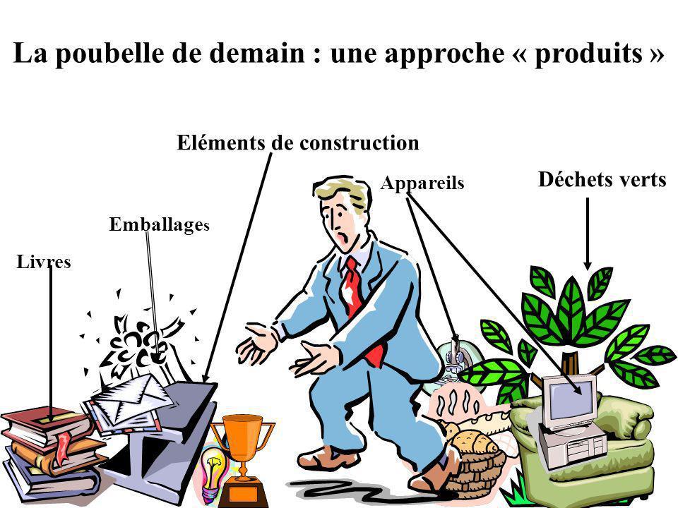 La poubelle de demain : une approche « produits » Déchets verts Livres Appareils Emballage s Eléments de construction