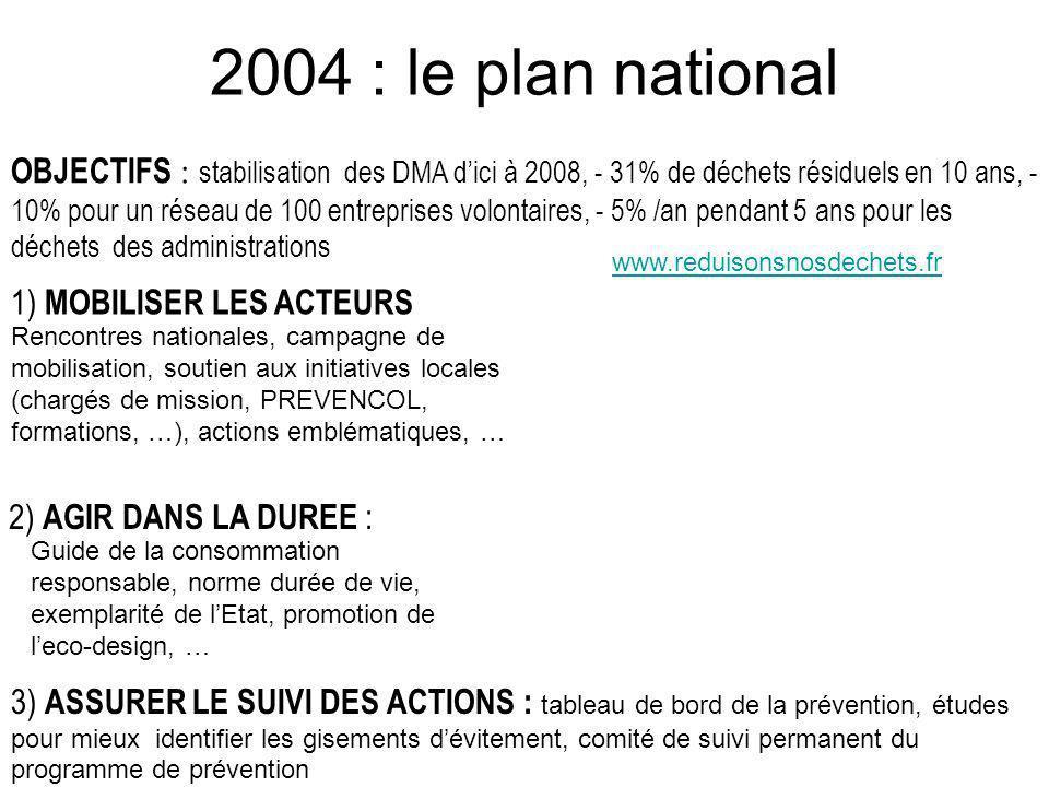 1) MOBILISER LES ACTEURS 2) AGIR DANS LA DUREE : OBJECTIFS : stabilisation des DMA dici à 2008, - 31% de déchets résiduels en 10 ans, - 10% pour un ré
