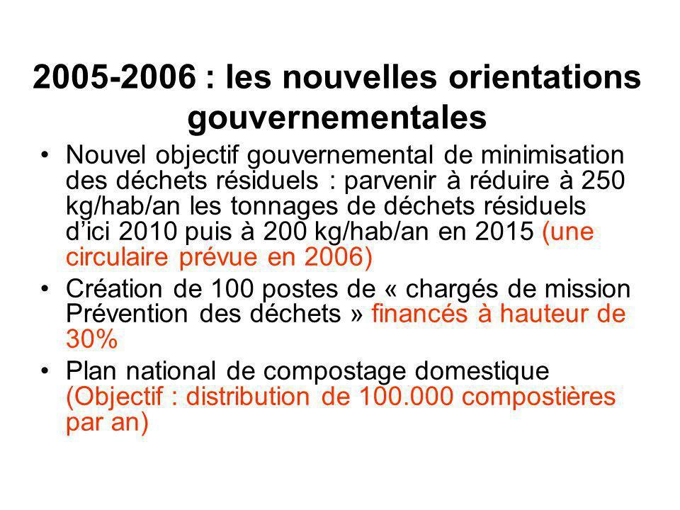 Nouvel objectif gouvernemental de minimisation des déchets résiduels : parvenir à réduire à 250 kg/hab/an les tonnages de déchets résiduels dici 2010 puis à 200 kg/hab/an en 2015 (une circulaire prévue en 2006) Création de 100 postes de « chargés de mission Prévention des déchets » financés à hauteur de 30% Plan national de compostage domestique (Objectif : distribution de 100.000 compostières par an) 2005-2006 : les nouvelles orientations gouvernementales
