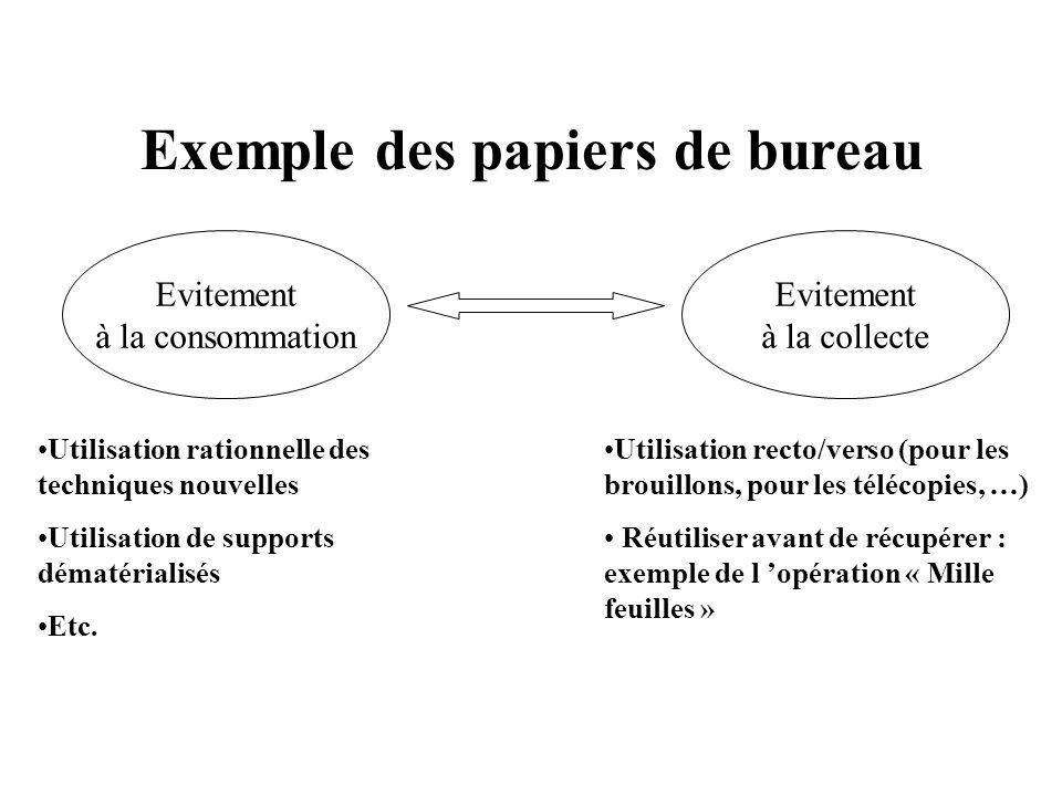 Evitement à la consommation Evitement à la collecte Exemple des papiers de bureau Utilisation rationnelle des techniques nouvelles Utilisation de supports dématérialisés Etc.