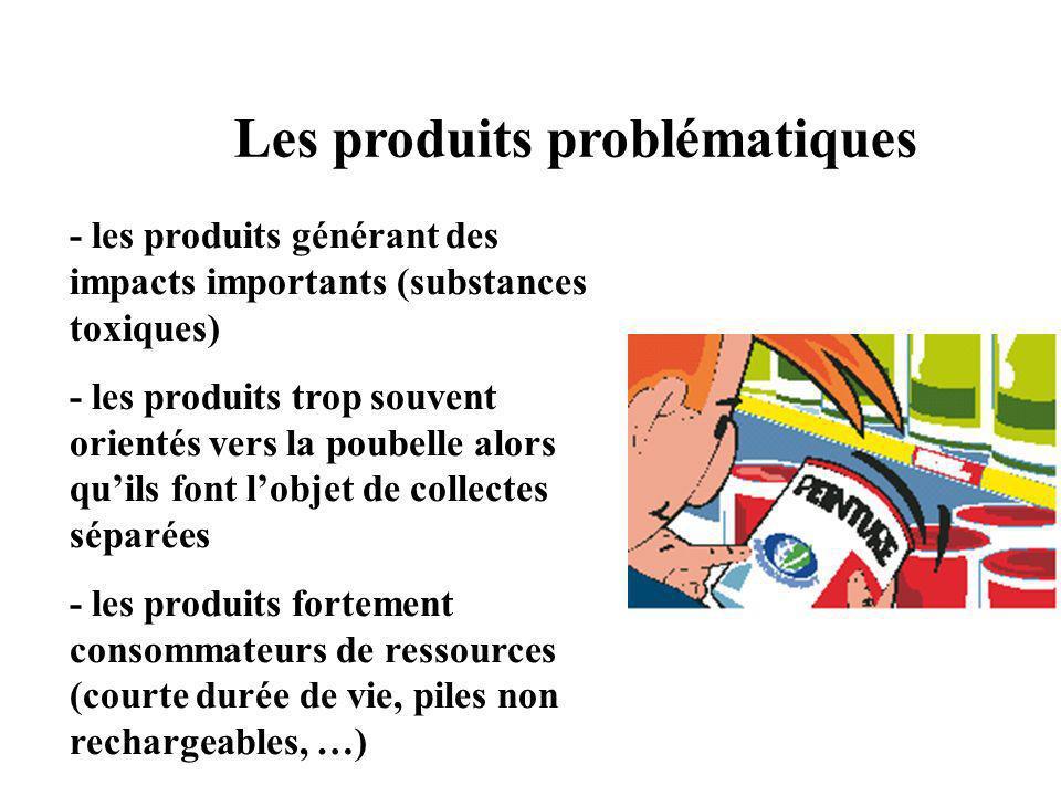 Les produits problématiques - les produits générant des impacts importants (substances toxiques) - les produits trop souvent orientés vers la poubelle alors quils font lobjet de collectes séparées - les produits fortement consommateurs de ressources (courte durée de vie, piles non rechargeables, …)