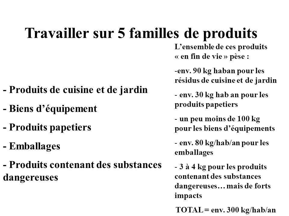 Travailler sur 5 familles de produits - Produits de cuisine et de jardin - Biens déquipement - Produits papetiers - Emballages - Produits contenant des substances dangereuses Lensemble de ces produits « en fin de vie » pèse : -env.