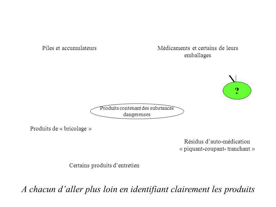 Produits contenant des substances dangereuses Piles et accumulateursMédicaments et certains de leurs emballages Résidus dauto-médication « piquant-cou