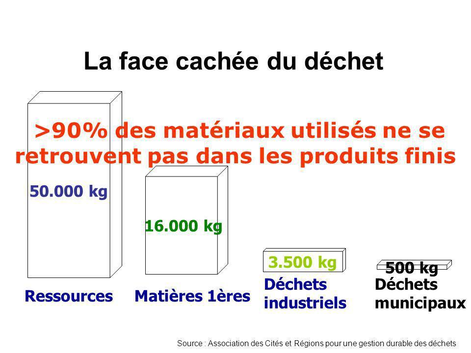La face cachée du déchet 50.000 kg 3.500 kg 500 kg Déchets municipaux Déchets industriels Ressources >90% des matériaux utilisés ne se retrouvent pas