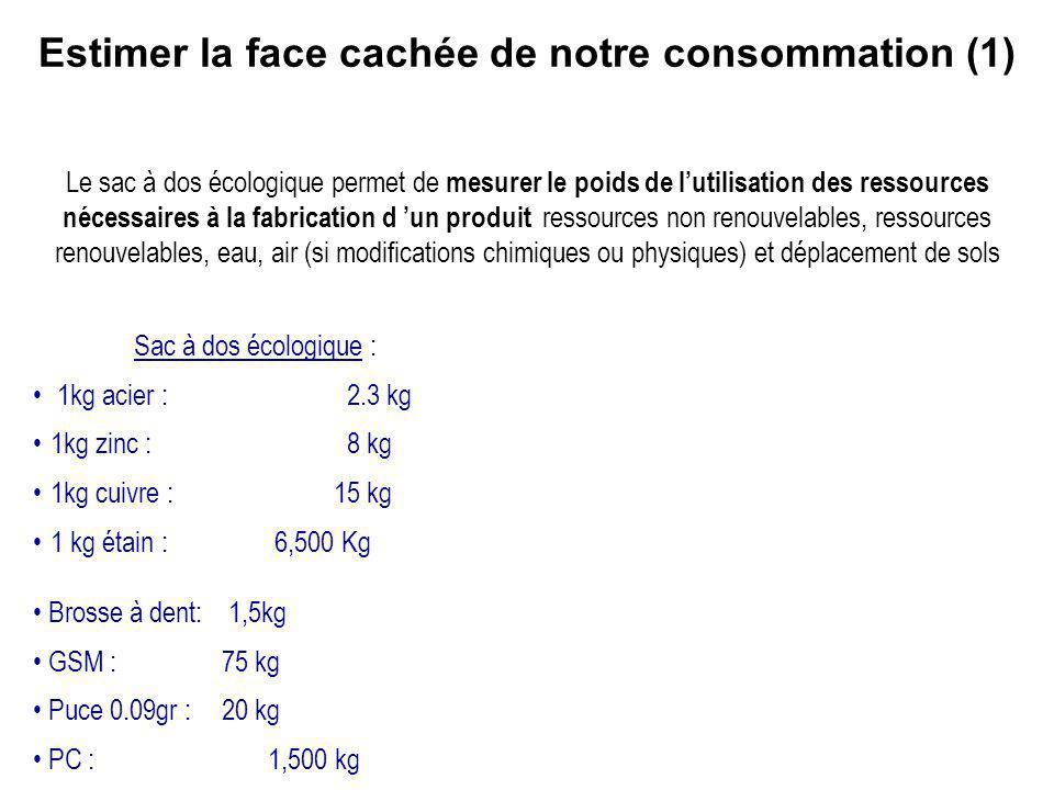Sac à dos écologique : 1kg acier : 2.3 kg 1kg zinc : 8 kg 1kg cuivre : 15 kg 1 kg étain : 6,500 Kg Brosse à dent: 1,5kg GSM : 75 kg Puce 0.09gr : 20 k
