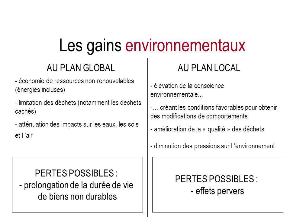 Les gains environnementaux AU PLAN GLOBALAU PLAN LOCAL - économie de ressources non renouvelables (énergies incluses) - limitation des déchets (notamm