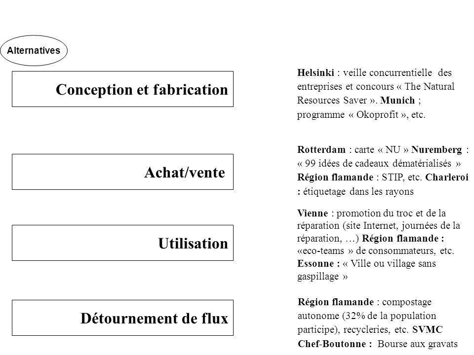 Conception et fabrication Achat/vente Utilisation Détournement de flux Helsinki : veille concurrentielle des entreprises et concours « The Natural Resources Saver ».