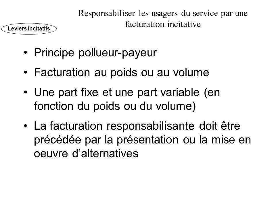 Principe pollueur-payeur Facturation au poids ou au volume Une part fixe et une part variable (en fonction du poids ou du volume) La facturation respo