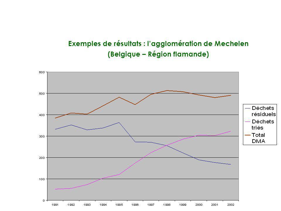 Exemples de résultats : lagglomération de Mechelen (Belgique – Région flamande)