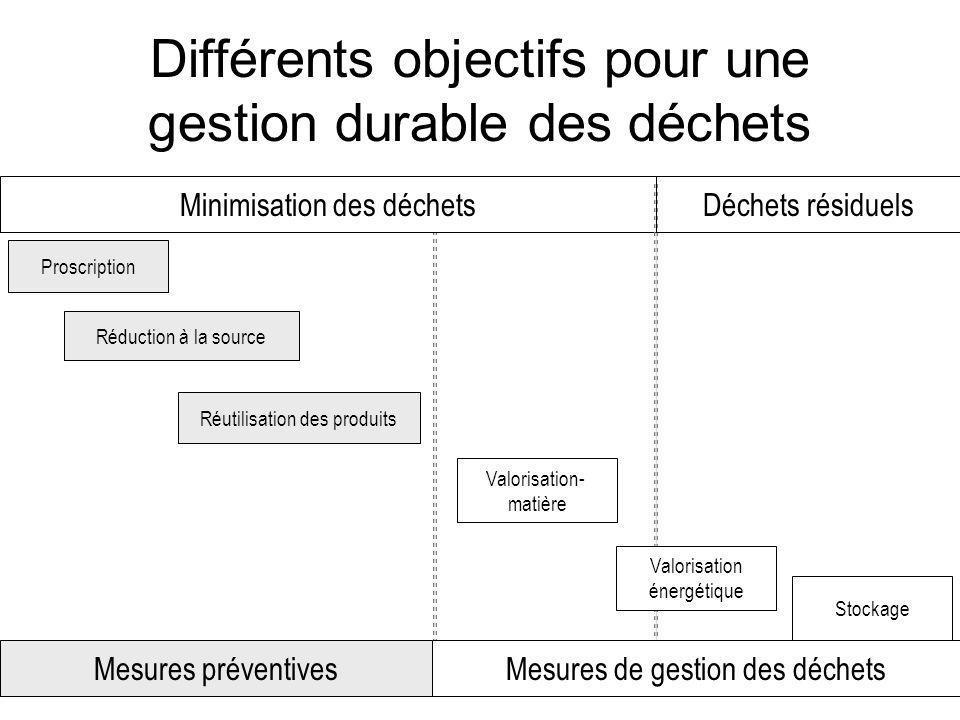 Différents objectifs pour une gestion durable des déchets Minimisation des déchets Mesures de gestion des déchetsMesures préventives Proscription Rédu