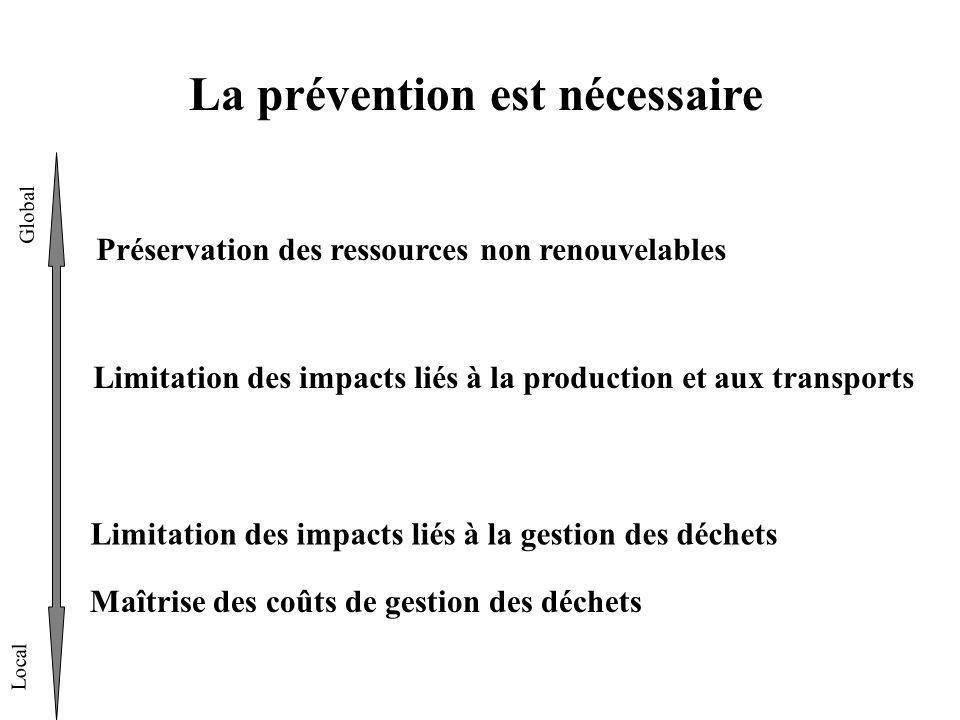 La prévention est nécessaire Global Local Préservation des ressources non renouvelables Limitation des impacts liés à la production et aux transports Limitation des impacts liés à la gestion des déchets Maîtrise des coûts de gestion des déchets
