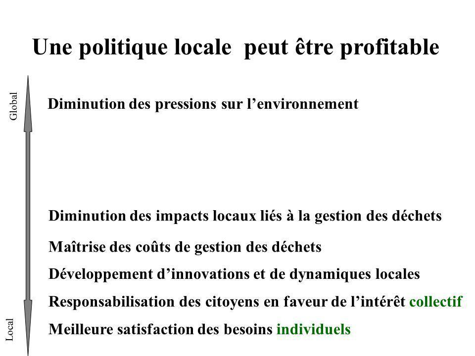 Une politique locale peut être profitable Global Local Diminution des pressions sur lenvironnement Diminution des impacts locaux liés à la gestion des