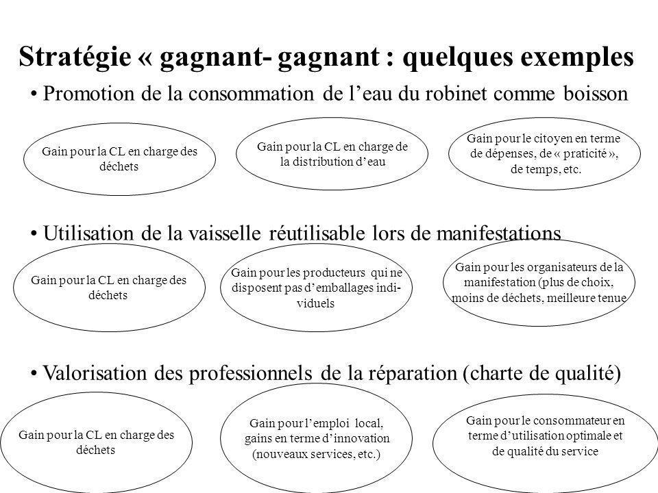 Stratégie « gagnant- gagnant : quelques exemples Promotion de la consommation de leau du robinet comme boisson Gain pour la CL en charge des déchets Gain pour la CL en charge de la distribution deau Gain pour le citoyen en terme de dépenses, de « praticité », de temps, etc.