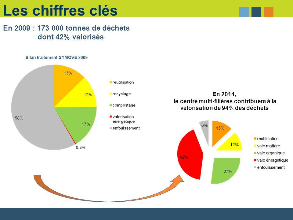 Les chiffres clés En 2014, le centre multi-filières contribuera à la valorisation de 94% des déchets En 2009 : 173 000 tonnes de déchets dont 42% valo