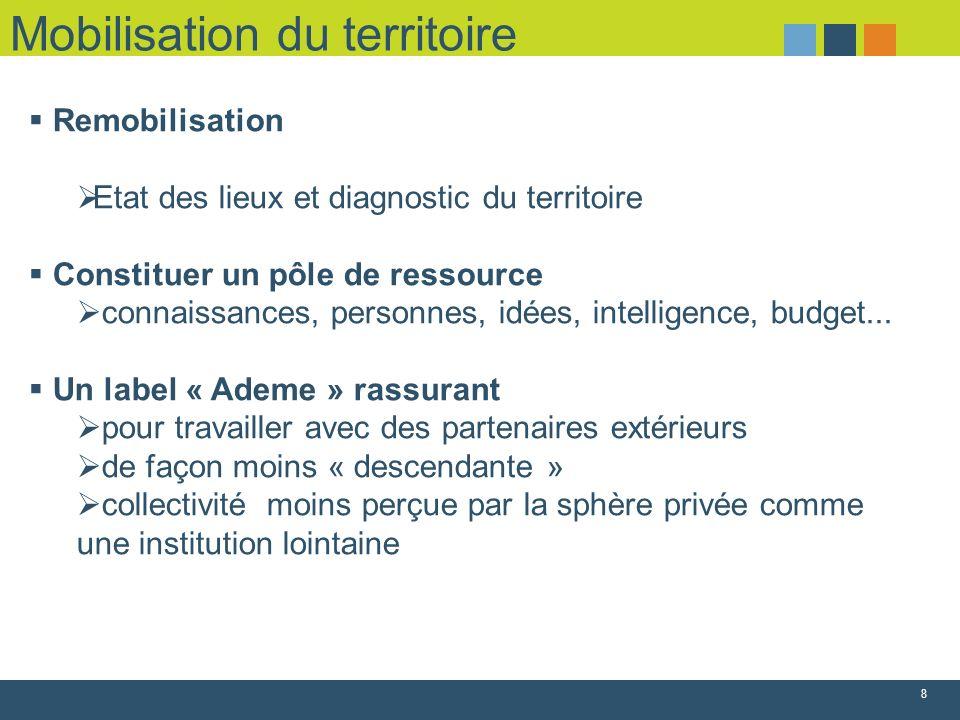 Mobilisation du territoire 8 Remobilisation Etat des lieux et diagnostic du territoire Constituer un pôle de ressource connaissances, personnes, idées