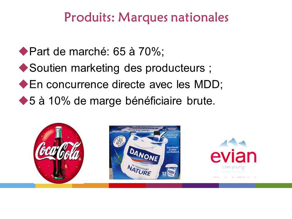 Produits: Marques nationales Part de marché: 65 à 70%; Soutien marketing des producteurs ; En concurrence directe avec les MDD; 5 à 10% de marge bénéf
