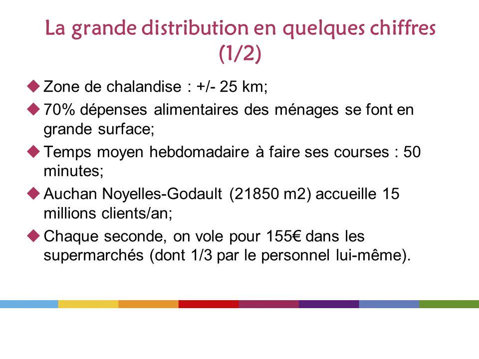 La grande distribution en quelques chiffres (1/2) Zone de chalandise : +/- 25 km; 70% dépenses alimentaires des ménages se font en grande surface; Tem