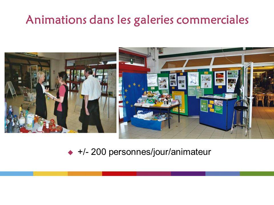 Animations dans les galeries commerciales +/- 200 personnes/jour/animateur